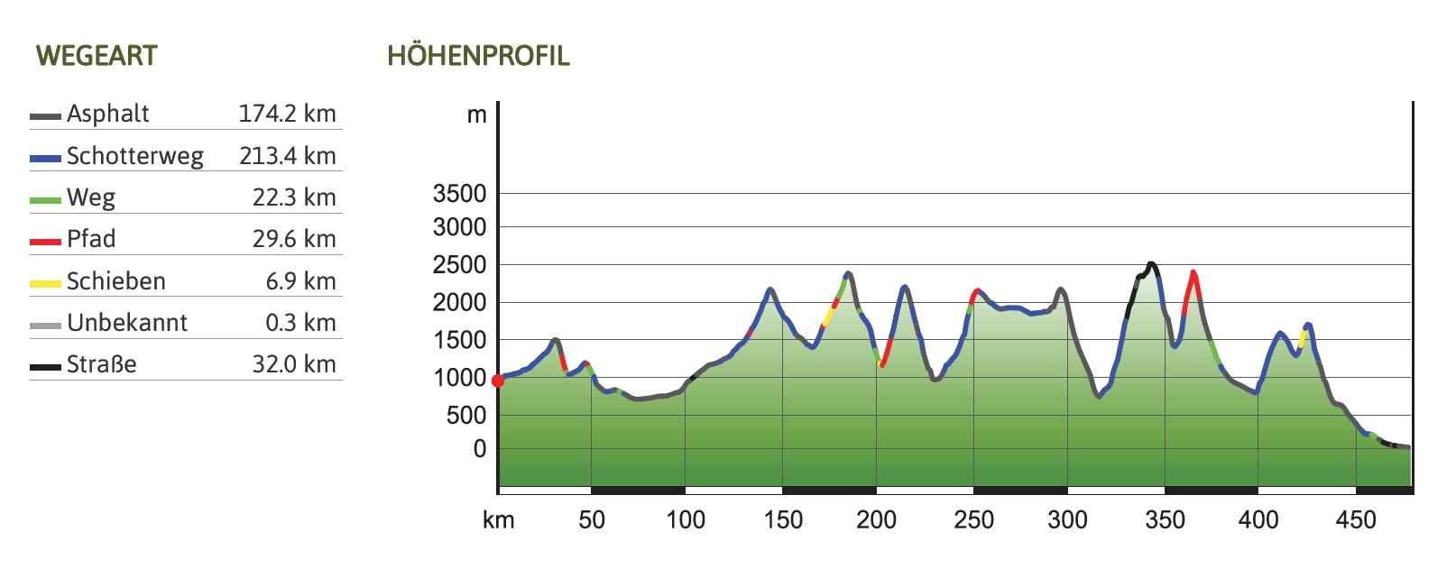 Transalp 2015 - Mittenwald-Riva